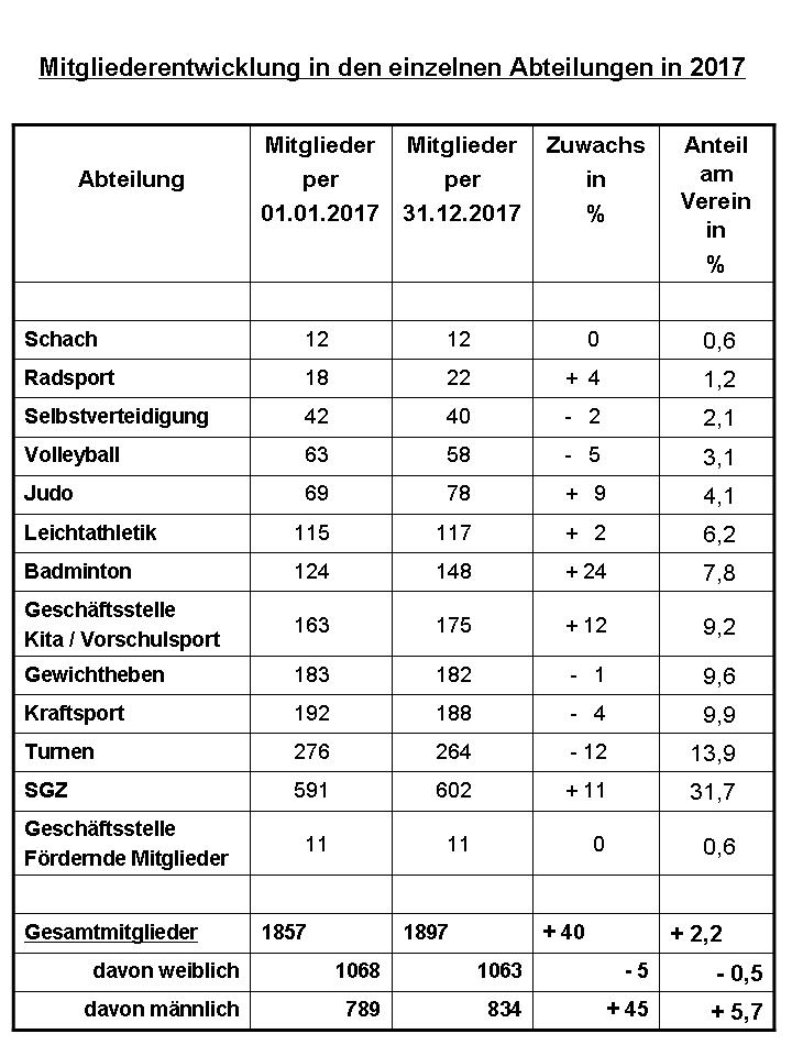 zuwendungen an vereinsmitglieder 2017